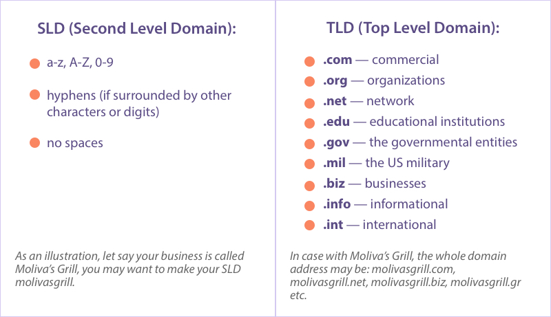 Difference between SLD and TLD