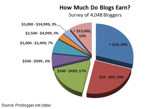 money-blogs-earn