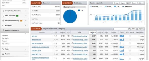 SEMrush competitor analysis SEO tool