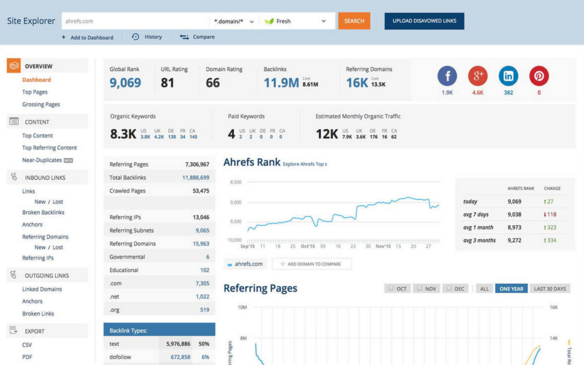 Ahrefs competitor analysis service
