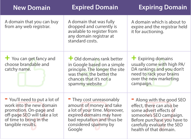Difference between domain types