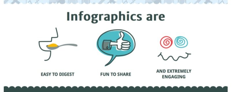 Inforgraphics Are
