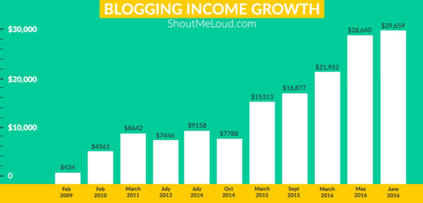 blogging-income-growth